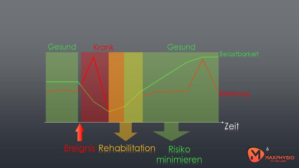 RESET Mobility Belastung Belastbarkeit Folie6
