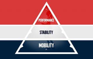mobility-stability-performance-dreieck